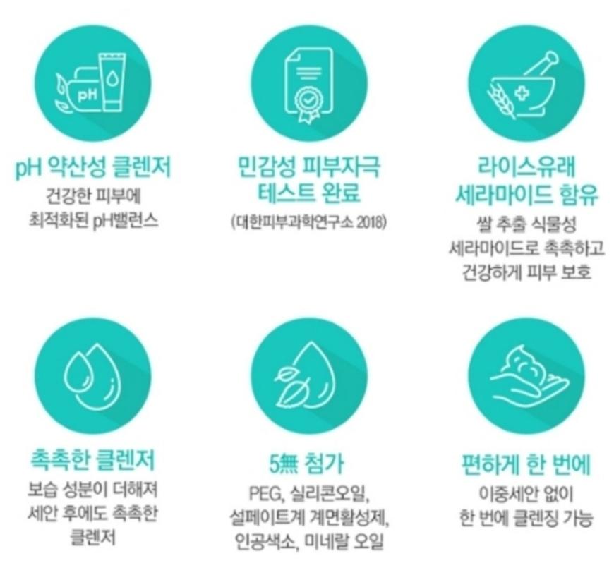 •pH 약산성 클렌저 •민감성 피부자극 테스트 완료 •라이스유래 세라마이드 함유 •촉촉한 클렌저 •5가지 유해성분 무첨가 •이중세안 없이 한번에  완전 안심 되더라구요👍👍