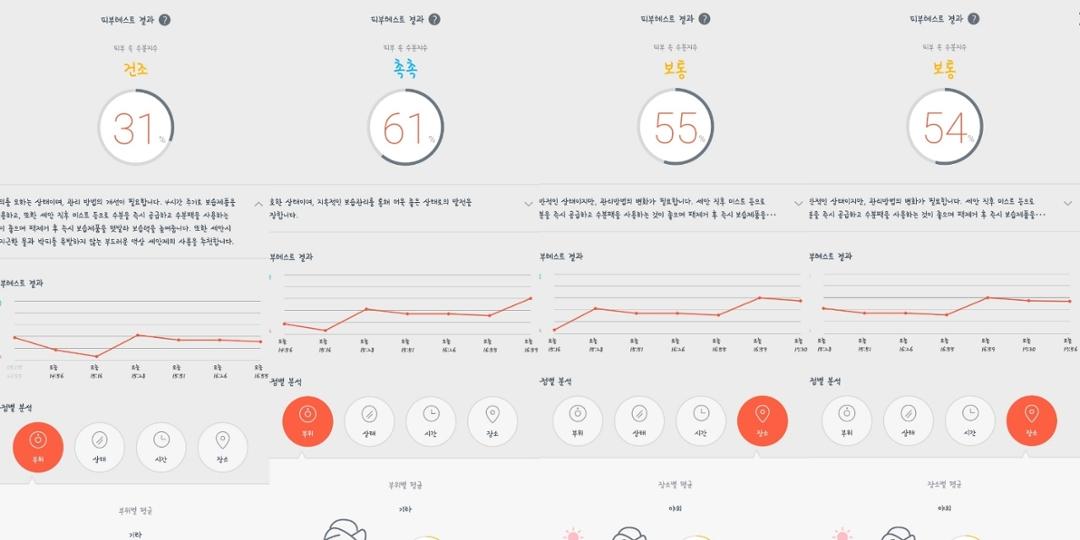 결과는 실내에서의 테스트와 큰 차이가 없었어요.   핸드크림을 덧발랐을때 수분 지수가 61%까지 상승했으며,  2시간 가량 50~60% 정도로 유지됐어요!👍   보습력 엄청나지 않나요?